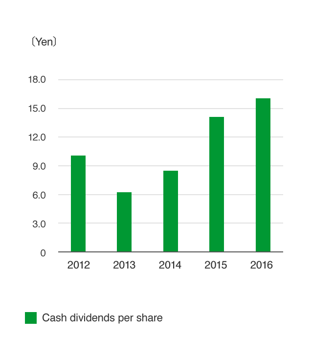 Cash dividends per share