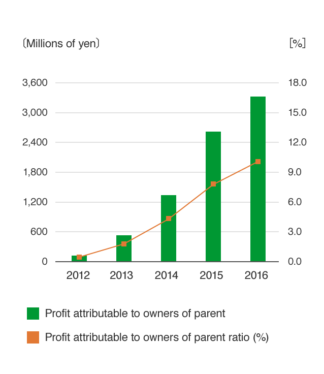 Profit attributable to owners of parent