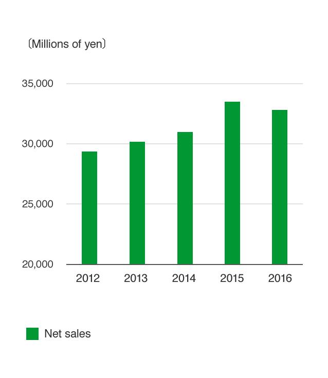 Net sales